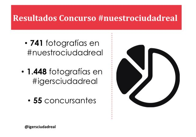 Datos Concurso NuestroCiudadReal